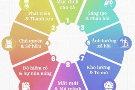 Gamification là gì?Game hoá giúp gì cho cuộc sống