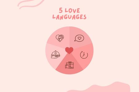 Trắc nghiệm ngôn ngữ tình yêu của bạn nào!